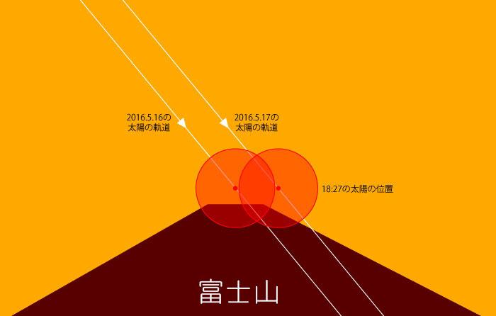 2016年の館山城から見る富士山と太陽の位置関係