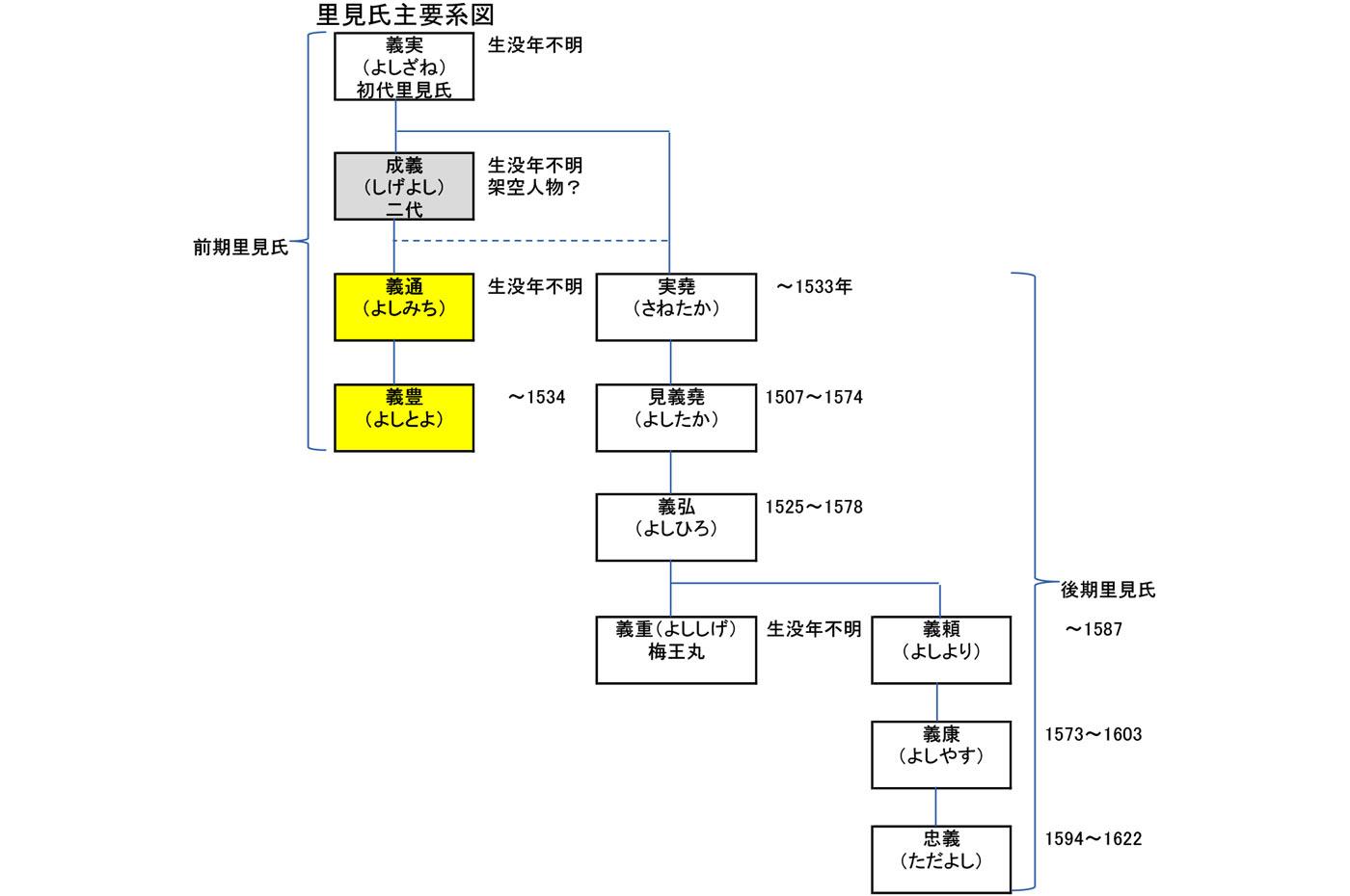 里見氏 主要人物の系図